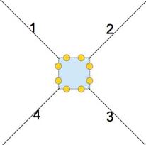 Un schéma montrant la caméra (au centre) qui capte les quatres plans autour d'elle