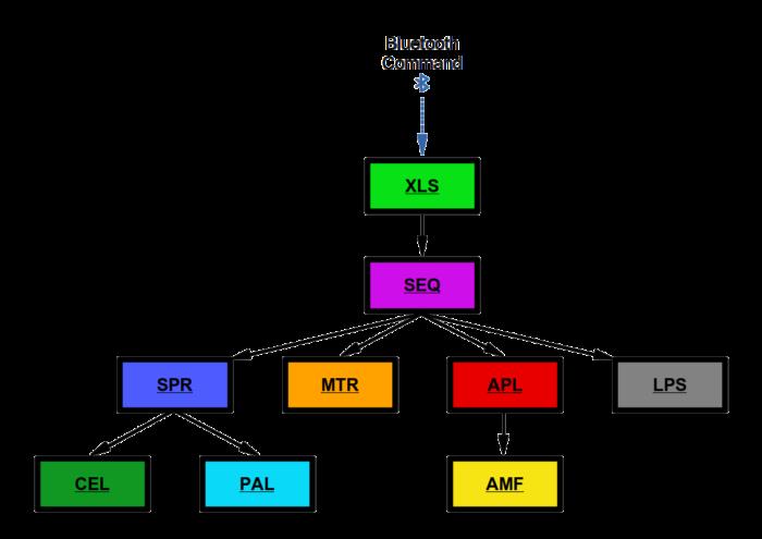 Le schéma de hiérarchie des fichiers dlc